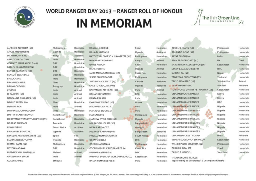 In Memorium-Honour Roll 2013