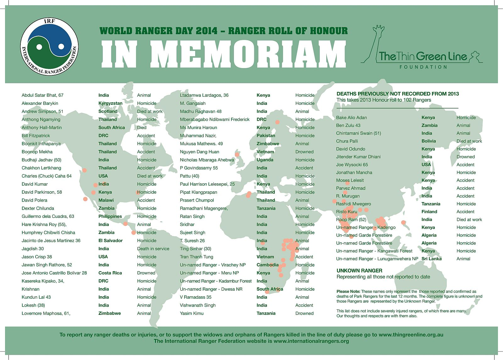 World Ranger Day roll of honour 2014