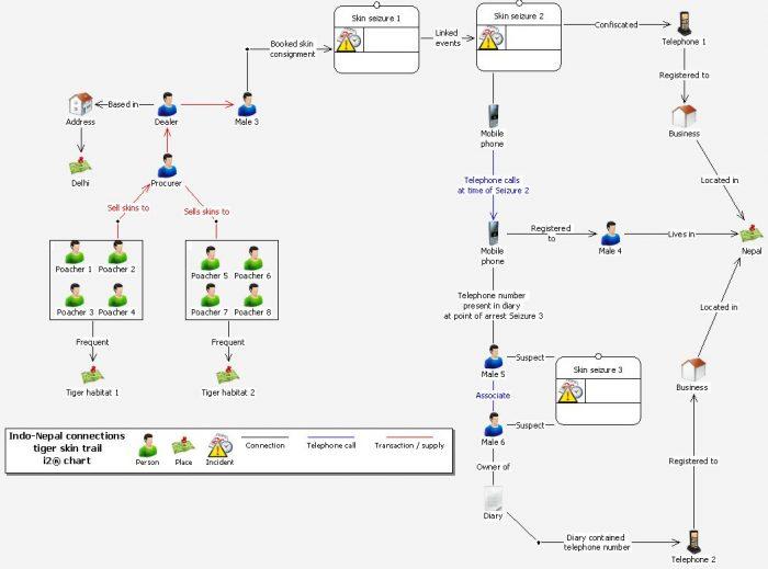 i2 data map